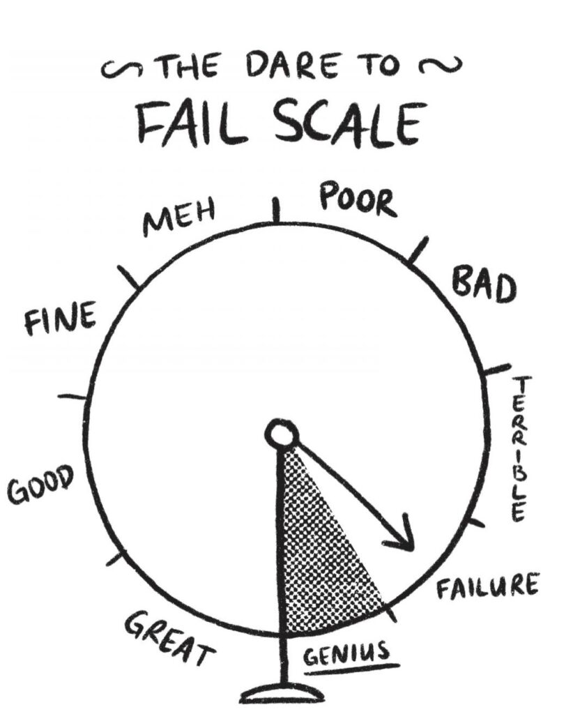 dare to fail scale